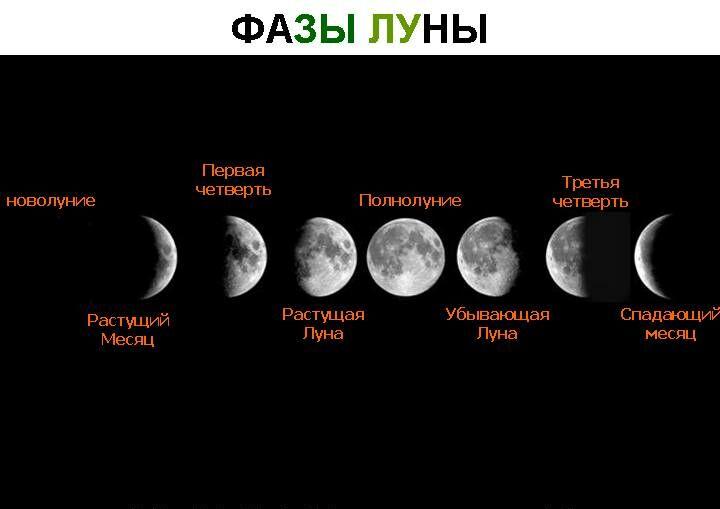 Когда у нас убывающая луна в марте 2018